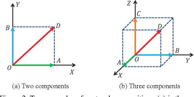Figure 3 for Vector-Decomposed Disentanglement for Domain-Invariant Object Detection