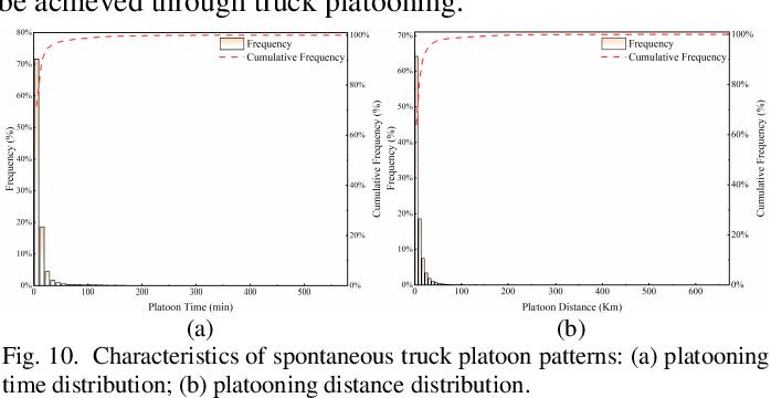 Figure 2 for Mining Truck Platooning Patterns Through Massive Trajectory Data