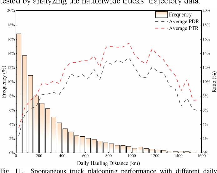 Figure 3 for Mining Truck Platooning Patterns Through Massive Trajectory Data