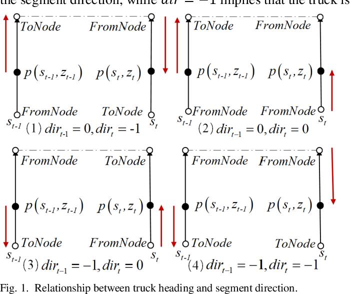 Figure 1 for Mining Truck Platooning Patterns Through Massive Trajectory Data