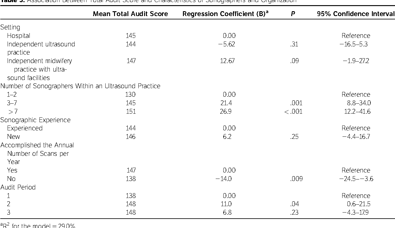 An Audit of Second-Trimester Fetal Anomaly Scans Based on a Novel ...