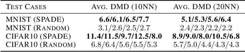 Figure 4 for SPADE: A Spectral Method for Black-Box Adversarial Robustness Evaluation