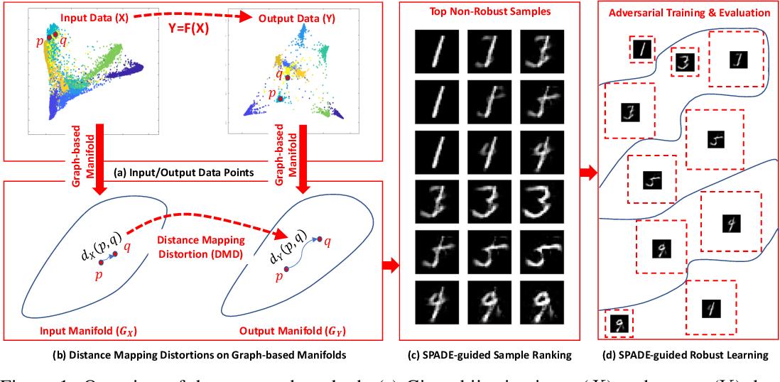 Figure 1 for SPADE: A Spectral Method for Black-Box Adversarial Robustness Evaluation
