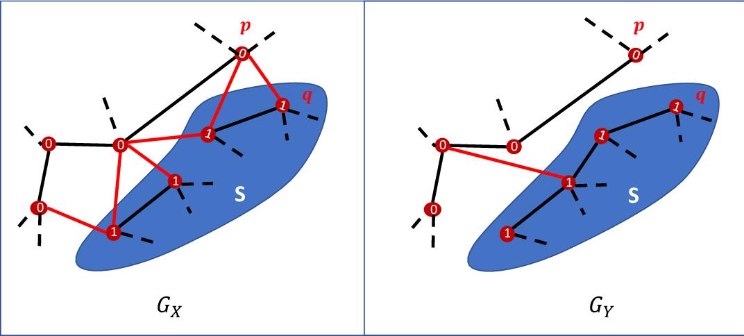 Figure 3 for SPADE: A Spectral Method for Black-Box Adversarial Robustness Evaluation