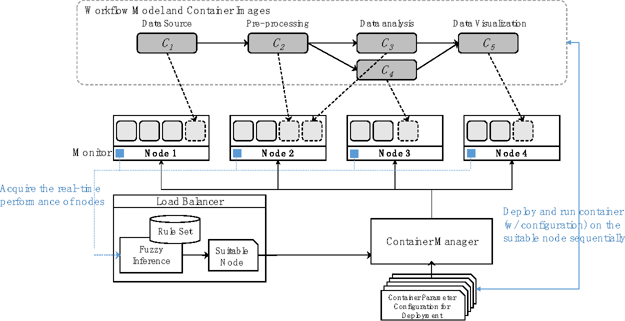 Dynamic resource allocation algorithm for container based service figure 1 pooptronica