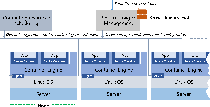 Dynamic Resource Allocation Algorithm for Container-Based Service