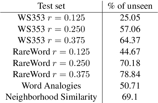 Figure 1 for Misspelling Oblivious Word Embeddings