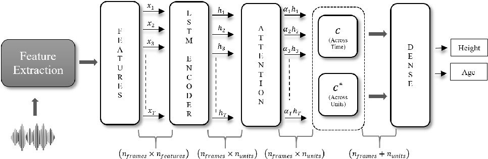 Figure 1 for End-to-End Speaker Height and age estimation using Attention Mechanism with LSTM-RNN