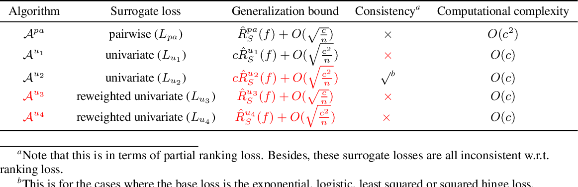 Figure 1 for Rethinking and Reweighting the Univariate Losses for Multi-Label Ranking: Consistency and Generalization
