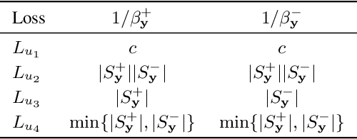Figure 3 for Rethinking and Reweighting the Univariate Losses for Multi-Label Ranking: Consistency and Generalization
