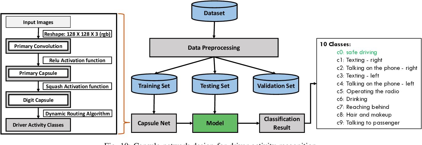 Figure 2 for Drive Safe: Cognitive-Behavioral Mining for Intelligent Transportation Cyber-Physical System