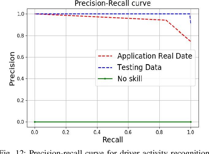 Figure 4 for Drive Safe: Cognitive-Behavioral Mining for Intelligent Transportation Cyber-Physical System
