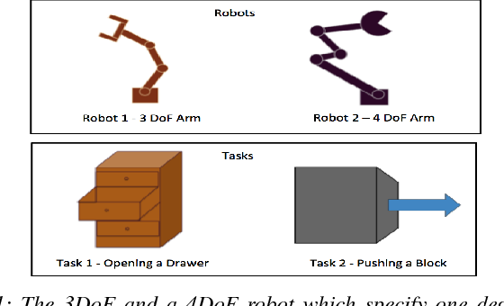 Figure 1 for Learning Modular Neural Network Policies for Multi-Task and Multi-Robot Transfer