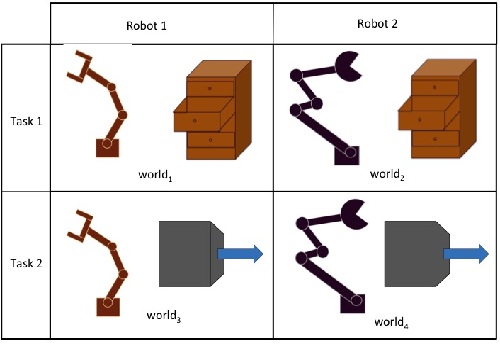 Figure 2 for Learning Modular Neural Network Policies for Multi-Task and Multi-Robot Transfer