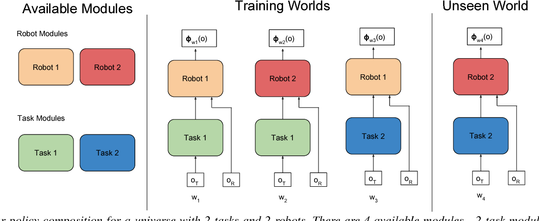 Figure 3 for Learning Modular Neural Network Policies for Multi-Task and Multi-Robot Transfer