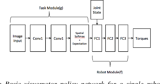Figure 4 for Learning Modular Neural Network Policies for Multi-Task and Multi-Robot Transfer