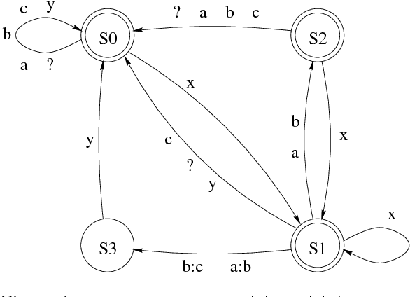Figure 1 for Parallel Replacement in Finite State Calculus