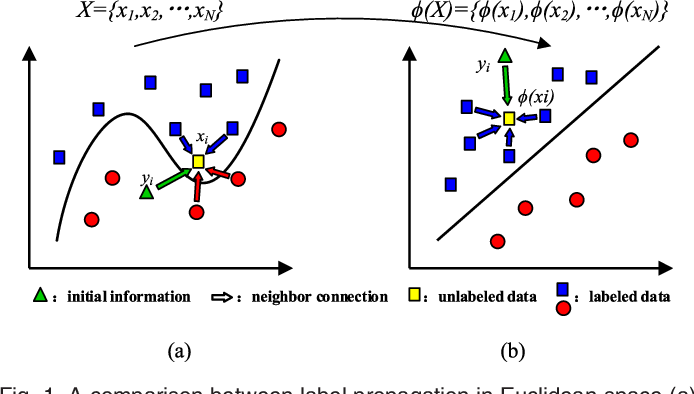 Figure 1 for Kernel-Induced Label Propagation by Mapping for Semi-Supervised Classification