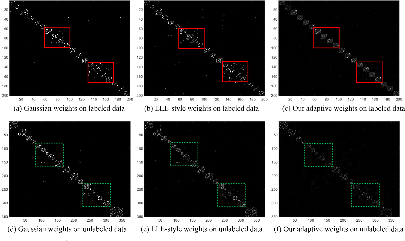 Figure 3 for Kernel-Induced Label Propagation by Mapping for Semi-Supervised Classification