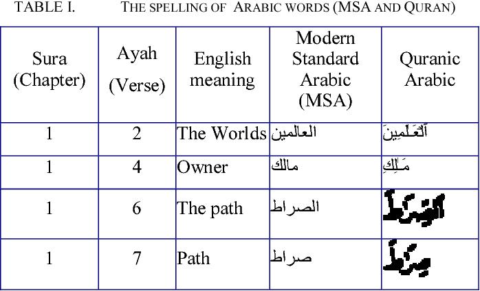 Quran Grammar Pdf