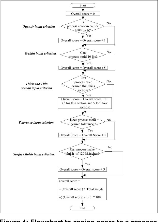 Rapid Application Development of Process Capability: Supplier Models