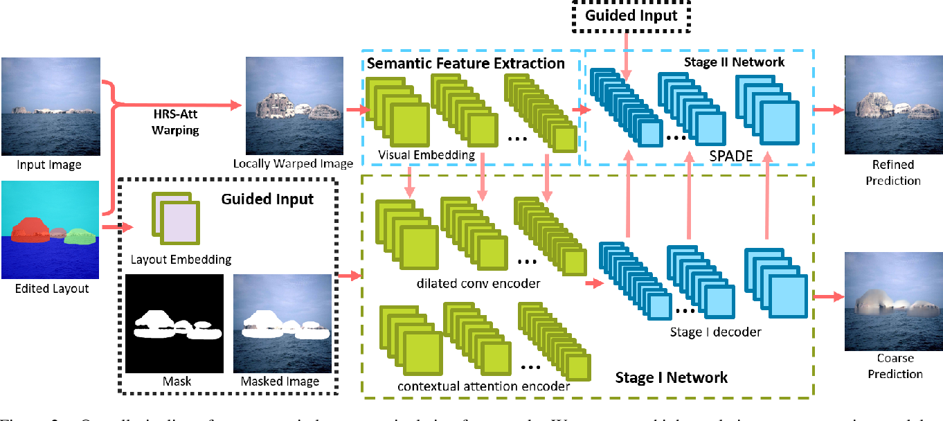 Figure 3 for Semantic Layout Manipulation with High-Resolution Sparse Attention