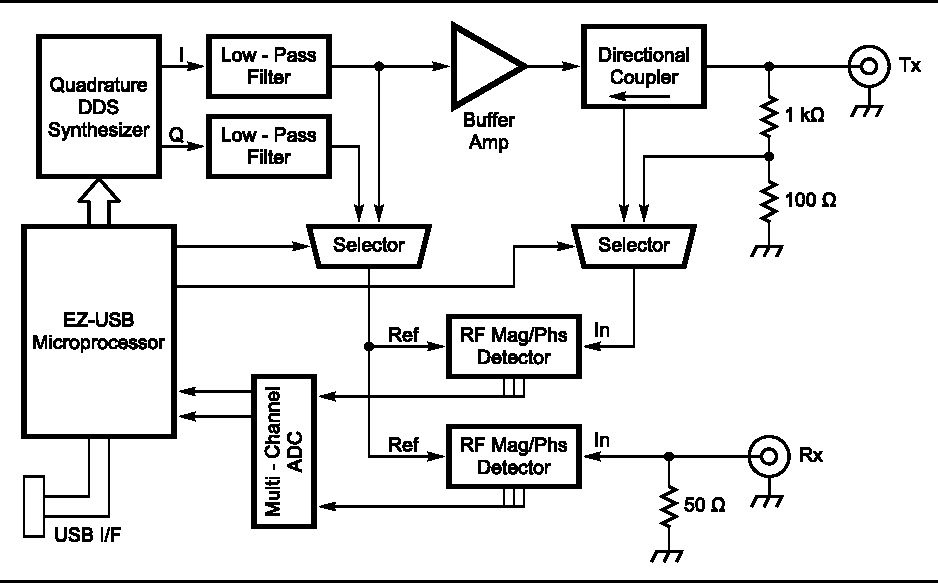 Figure 15 from A Low-Cost 100 MHz Vector Network yzer with USB ... on iphone usb diagram, usb pinout diagram, usb ac adapter, usb serial adapter, usb electronic diagram, usb voltage diagram, usb charger schematic, usb plug diagram, usb to rs232 schematic adapter, usb port schematic, usb cable schematic, usb wiring diagram, usb pin diagram, usb to serial diagram, usb schematic wire, usb power diagram, usb cable wiring, usb system diagram, usb soldering diagram, usb cable pinout,