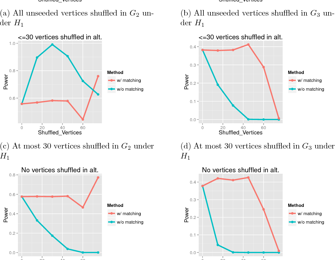 Figure 1 for Information Recovery in Shuffled Graphs via Graph Matching