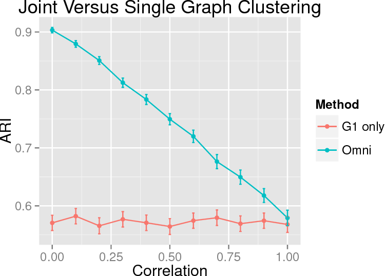 Figure 3 for Information Recovery in Shuffled Graphs via Graph Matching
