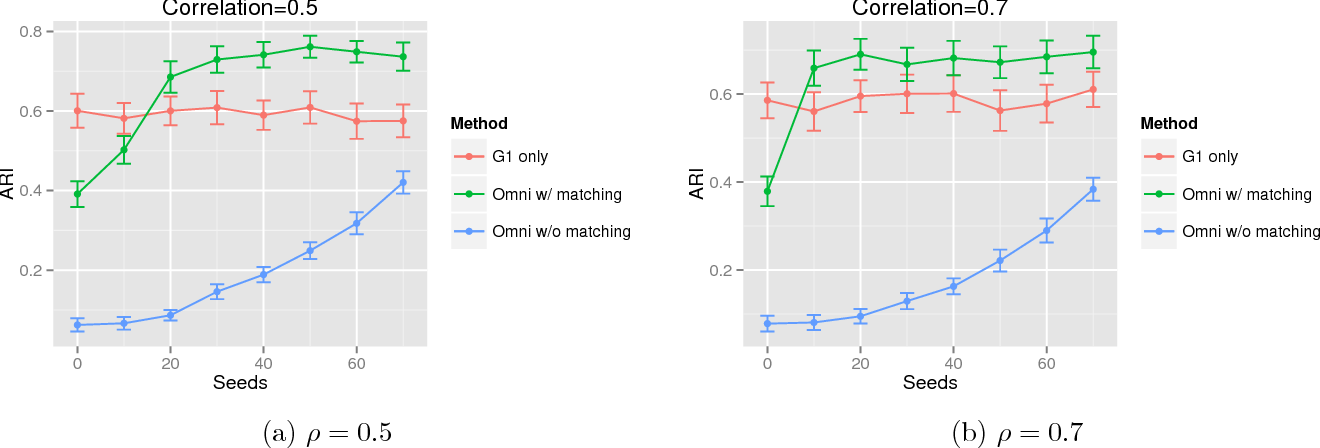 Figure 4 for Information Recovery in Shuffled Graphs via Graph Matching