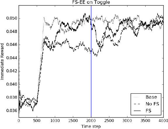 Figure 1 for Sample Efficient Feature Selection for Factored MDPs