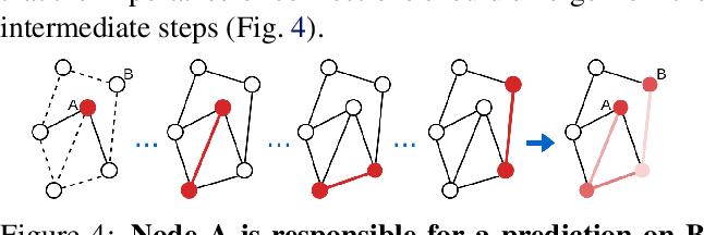 Figure 3 for Explainability Techniques for Graph Convolutional Networks