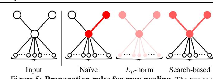 Figure 4 for Explainability Techniques for Graph Convolutional Networks