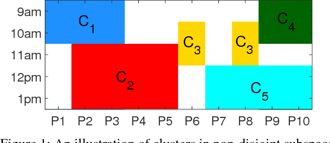 Figure 1 for Scalable Bottom-up Subspace Clustering using FP-Trees for High Dimensional Data