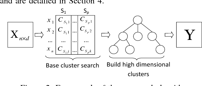 Figure 2 for Scalable Bottom-up Subspace Clustering using FP-Trees for High Dimensional Data