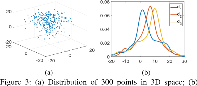 Figure 3 for Scalable Bottom-up Subspace Clustering using FP-Trees for High Dimensional Data