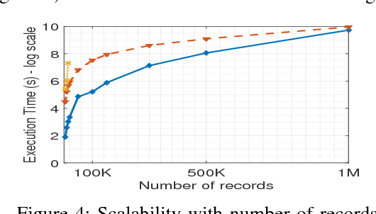 Figure 4 for Scalable Bottom-up Subspace Clustering using FP-Trees for High Dimensional Data