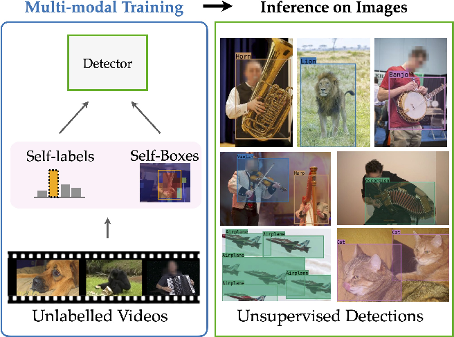 Figure 1 for Self-supervised object detection from audio-visual correspondence