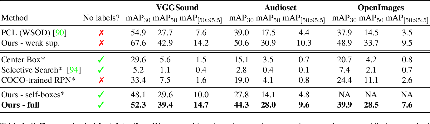 Figure 2 for Self-supervised object detection from audio-visual correspondence