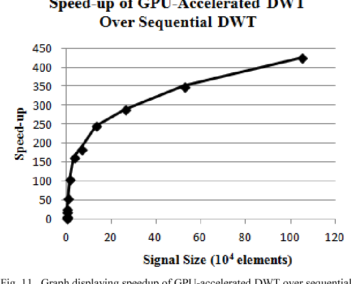 Figure 11 from PyGASP: Python-based GPU-accelerated signal