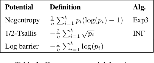 Figure 1 for Adaptivity, Variance and Separation for Adversarial Bandits