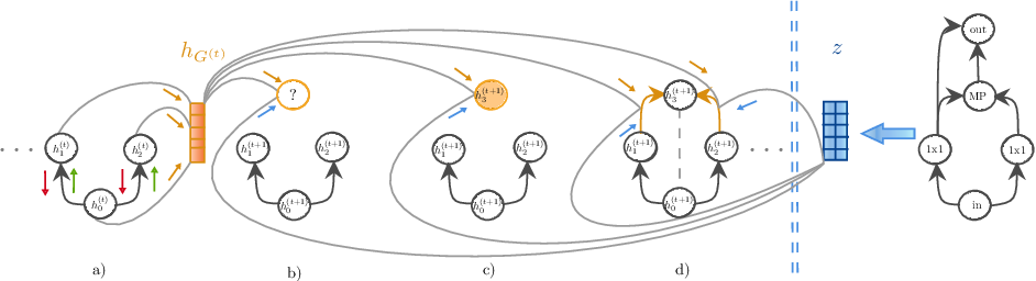 Figure 2 for Smooth Variational Graph Embeddings for Efficient Neural Architecture Search