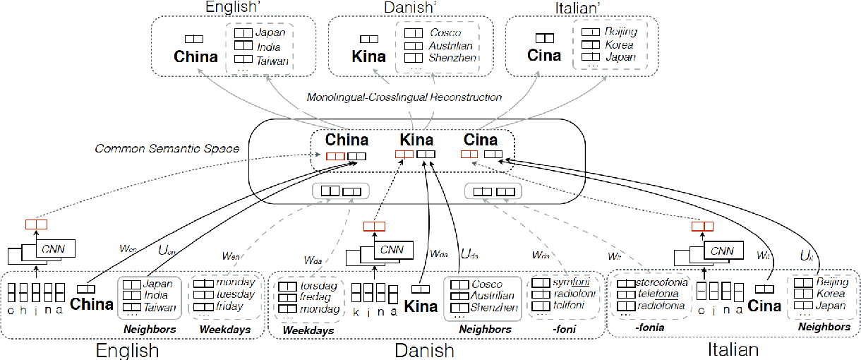 Figure 1 for Multi-lingual Common Semantic Space Construction via Cluster-consistent Word Embedding
