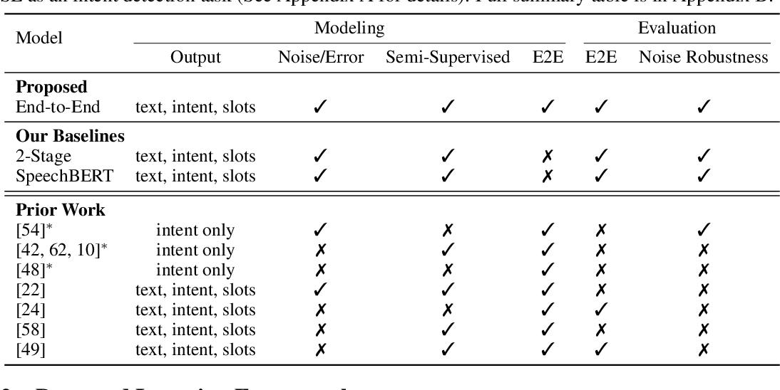 Figure 2 for Towards Semi-Supervised Semantics Understanding from Speech