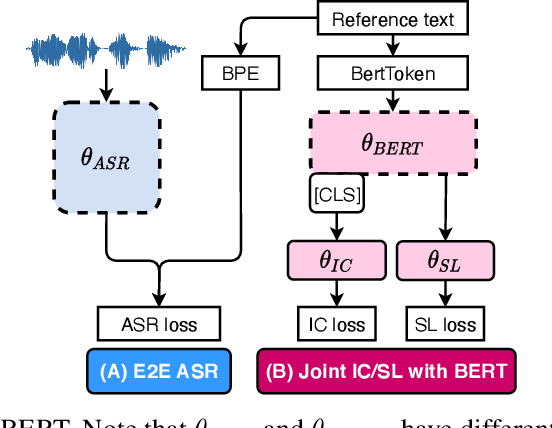 Figure 3 for Towards Semi-Supervised Semantics Understanding from Speech