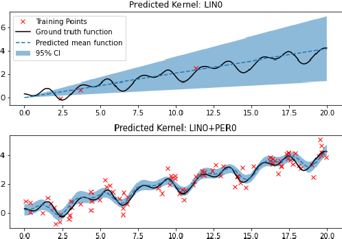Figure 1 for Online structural kernel selection for mobile health