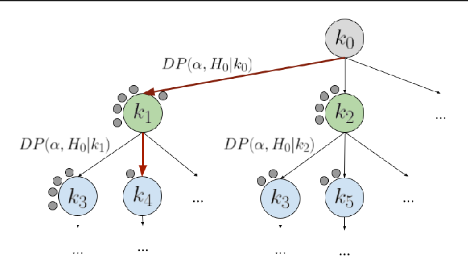 Figure 2 for Online structural kernel selection for mobile health