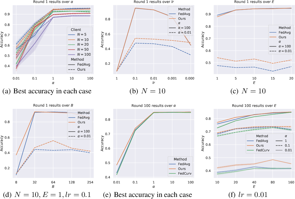 Figure 2 for A Bayesian Federated Learning Framework with Multivariate Gaussian Product
