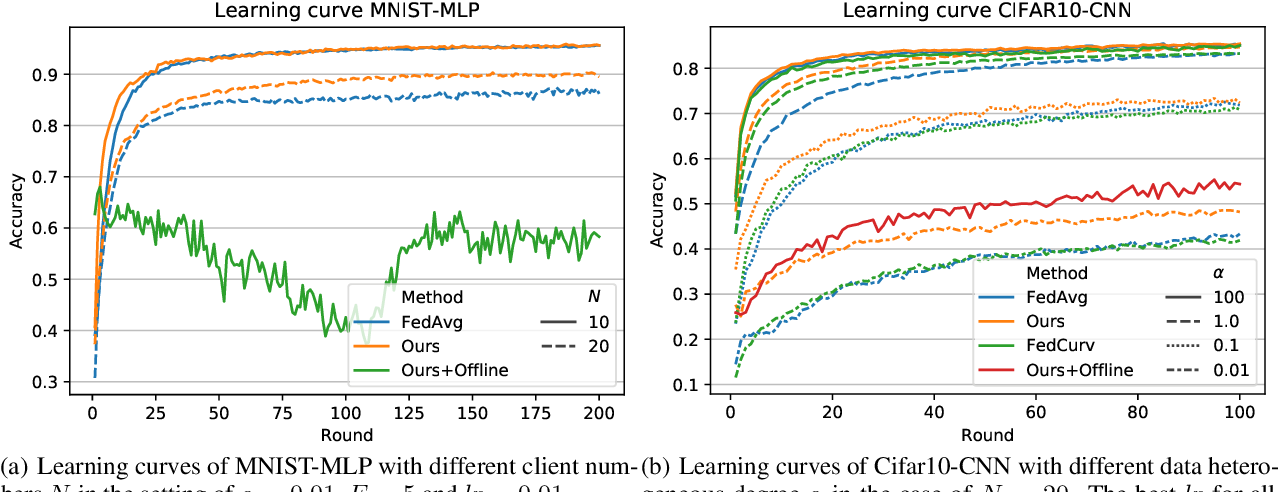 Figure 3 for A Bayesian Federated Learning Framework with Multivariate Gaussian Product