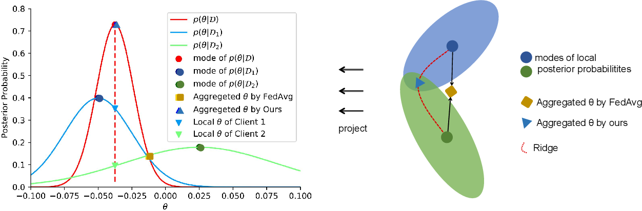 Figure 1 for A Bayesian Federated Learning Framework with Multivariate Gaussian Product